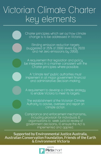 Climate Charter key elements